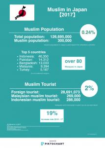 2017年日本のムスリム人口