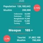 2019_Muslim in Japan
